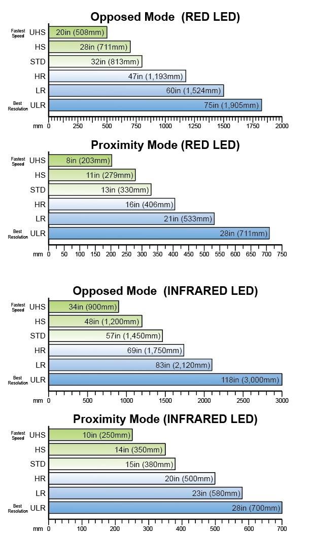 DFS - Range Chart