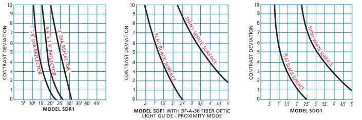 Fundamentals Of Photoelectric Sensing | TRI-TRONICS
